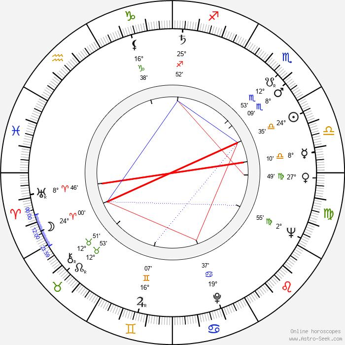Svatopluk Matyáš - Birth horoscope chart
