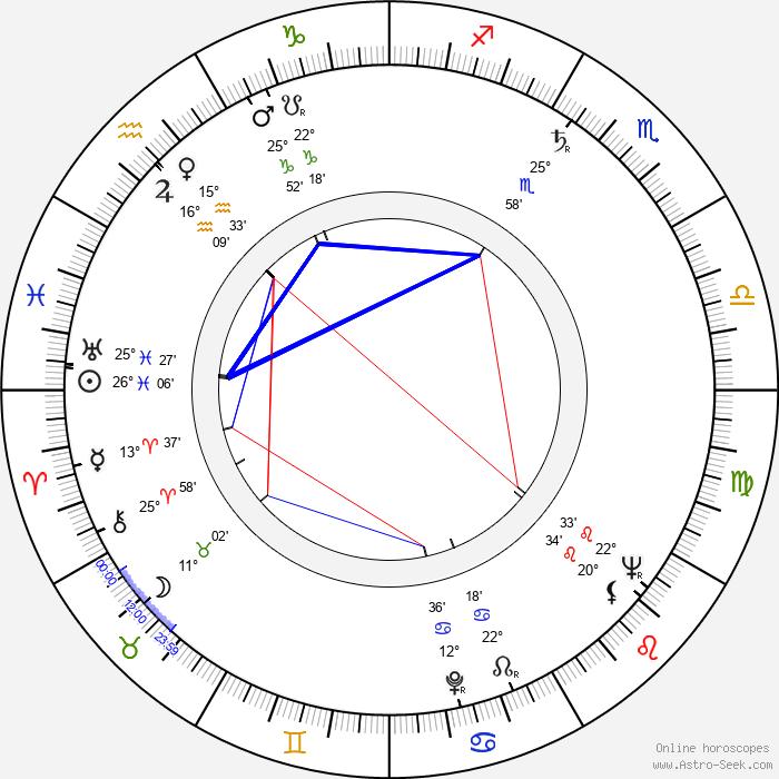 Svatopluk Skládal - Birth horoscope chart