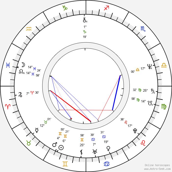 Svatopluk Skopal - Birth horoscope chart