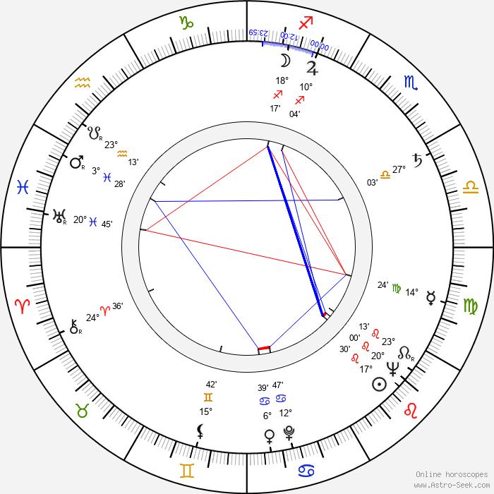 Sven-Eric Gamble - Birth horoscope chart