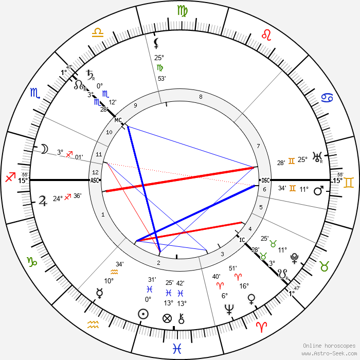 Sven Hedin - Birth horoscope chart