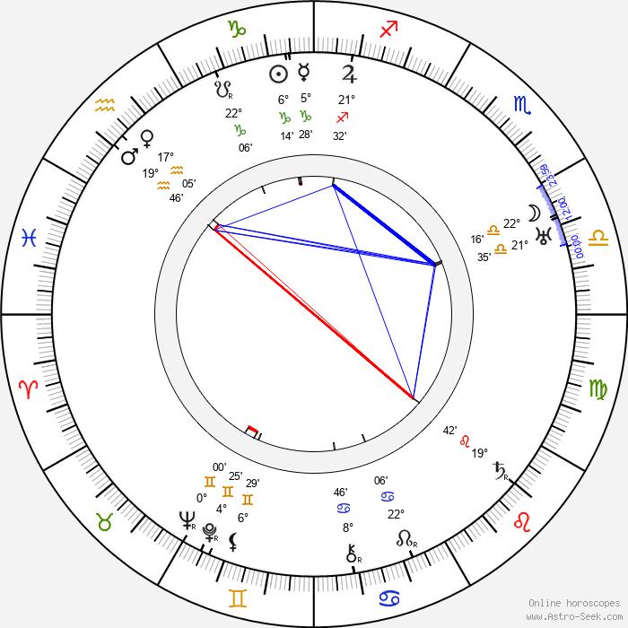 Svend Melsing - Birth horoscope chart