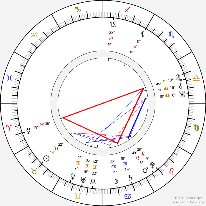 Svend Wam - Birth horoscope chart