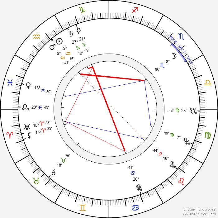 Svetlana Kharitonova - Birth horoscope chart