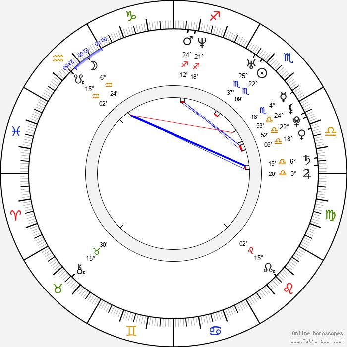 Svetlana Kulikova - Birth horoscope chart
