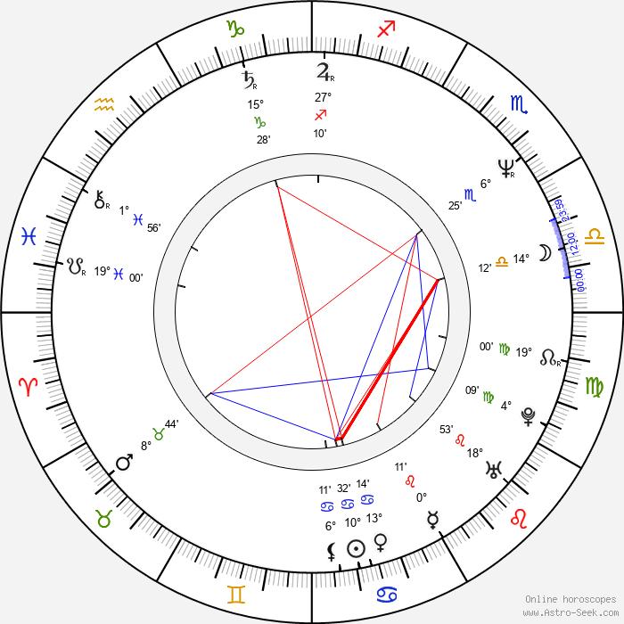 Světlana Nálepková - Birth horoscope chart
