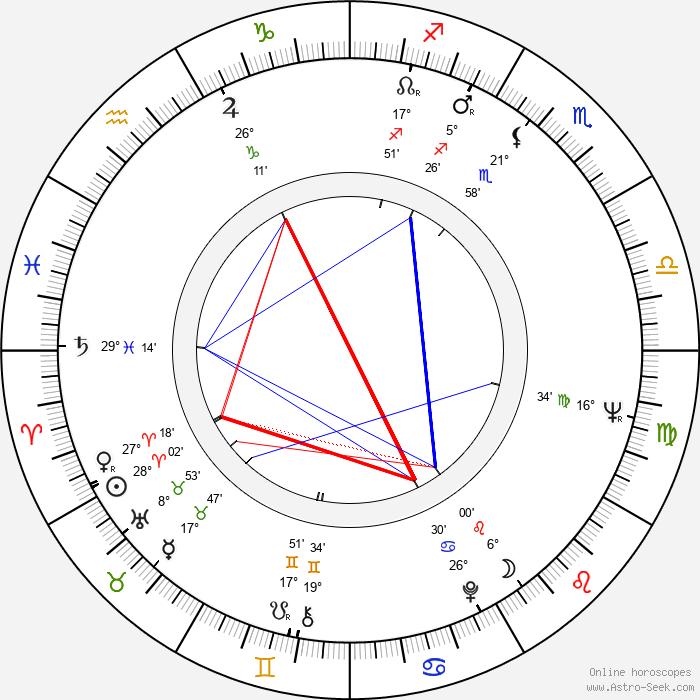 Svetlana Nemolyaeva - Birth horoscope chart