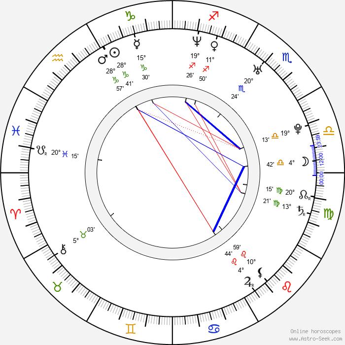 Svetlana Vasilievna Khorkina - Birth horoscope chart
