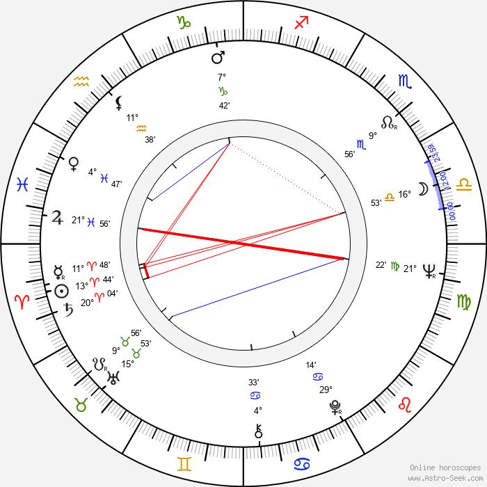 Svetoslav Peev - Birth horoscope chart