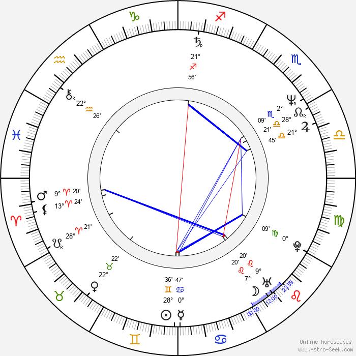 Svetozar Cvetković - Birth horoscope chart