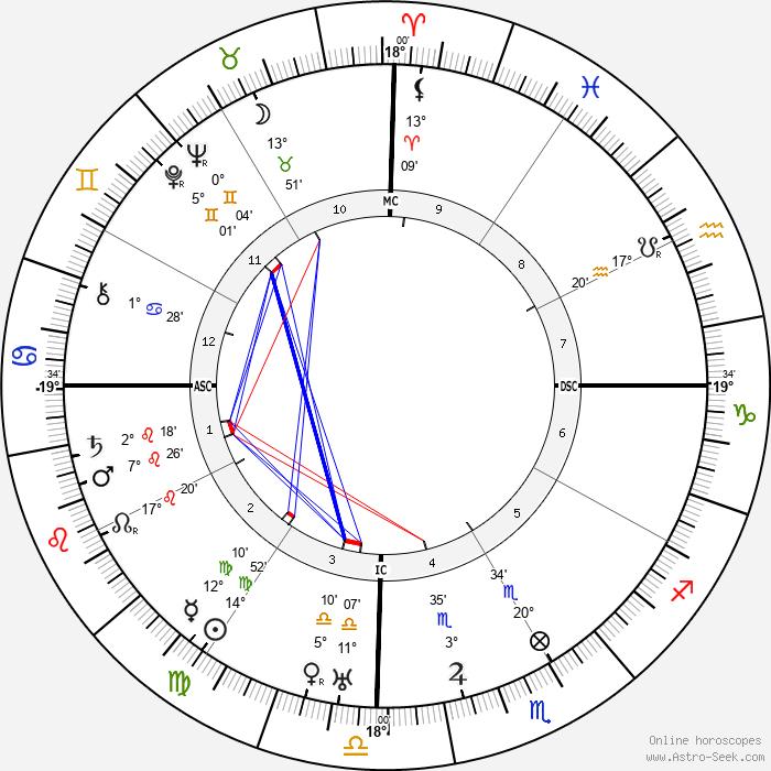 Swami Sivananda - Birth horoscope chart