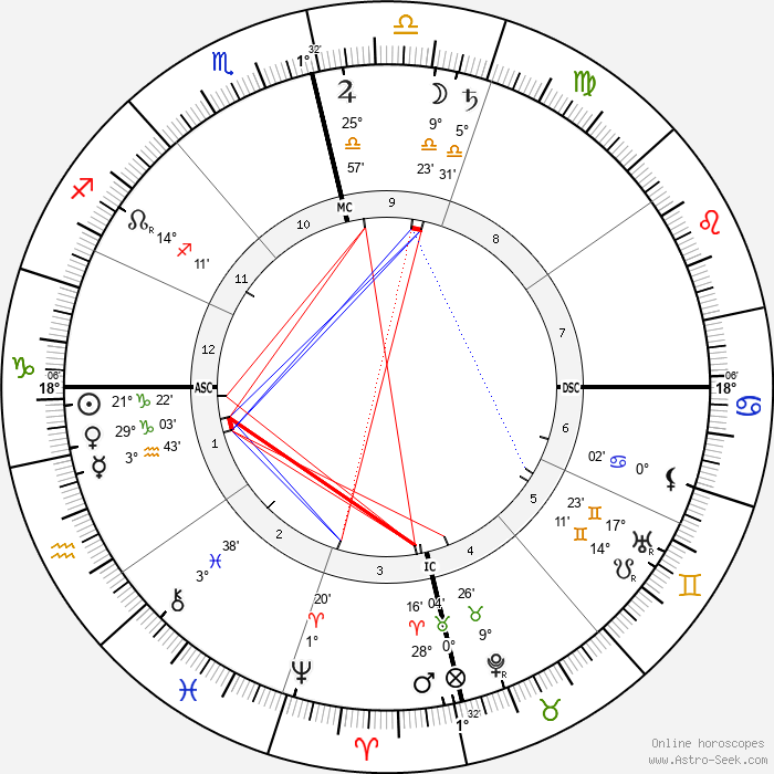 Swami Vivekananda - Birth horoscope chart