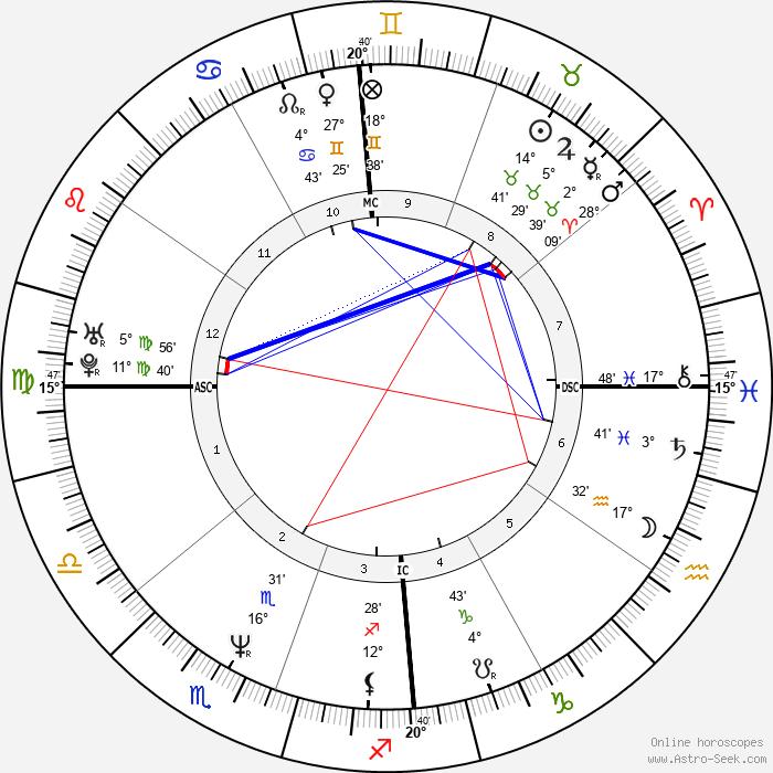 Sy Scholfield - Birth horoscope chart