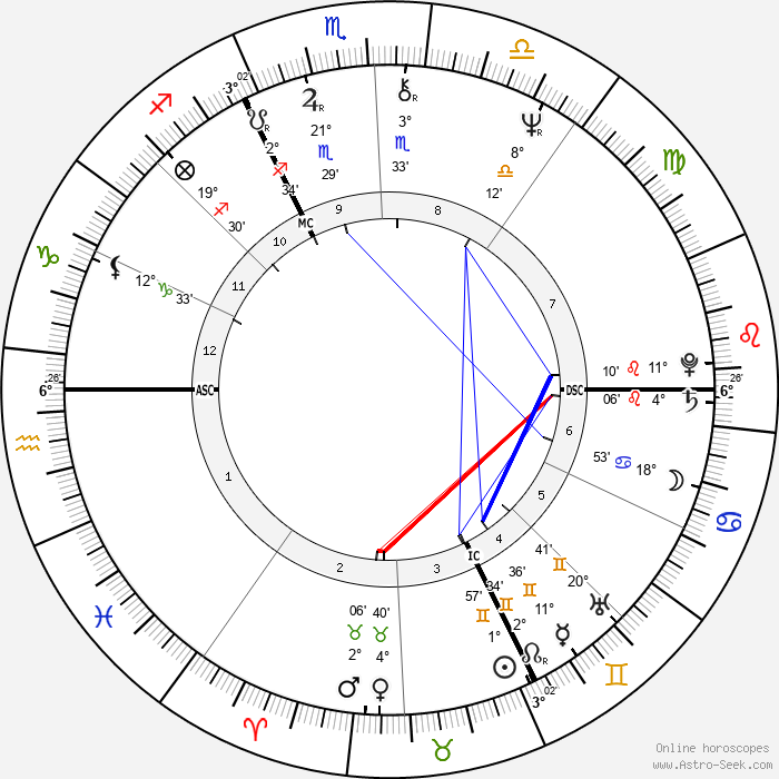 Sybil Danning - Birth horoscope chart