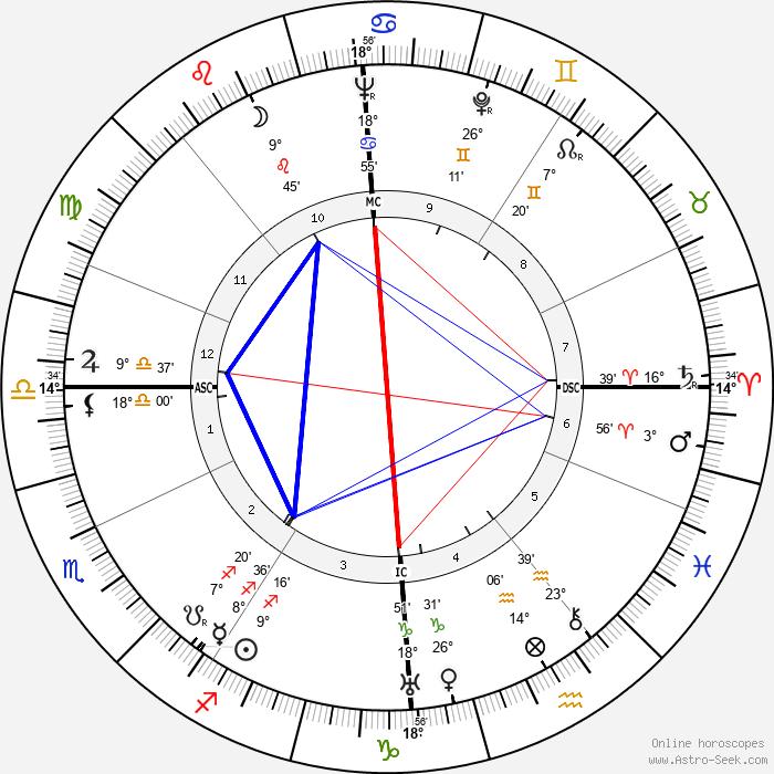 Sybille Schmitz - Birth horoscope chart