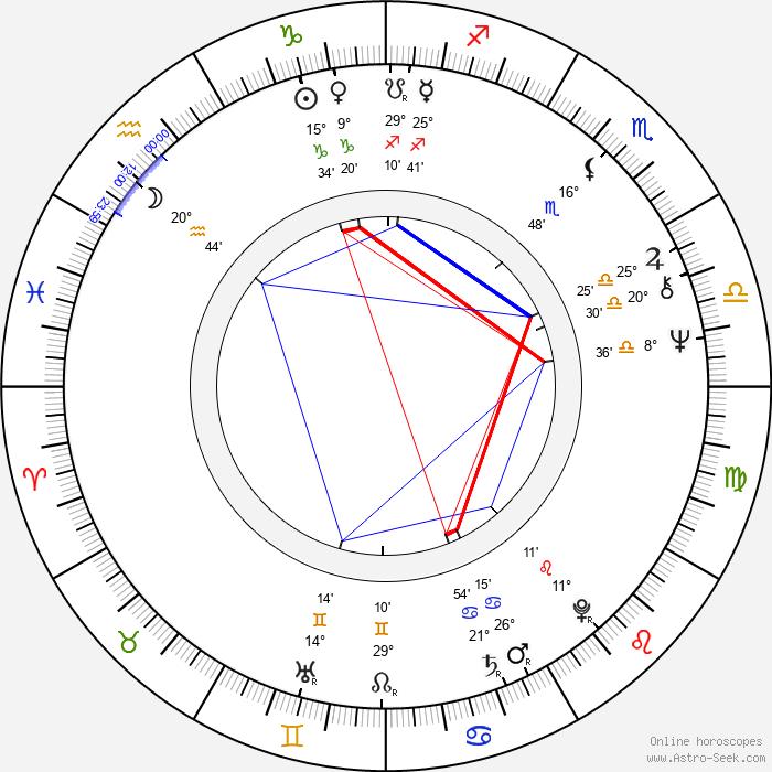 Syd Barrett - Birth horoscope chart