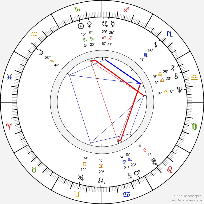 Syd Barrett - Birth horoscope chart