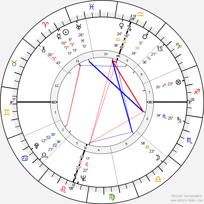 Sydney Chaplin - Birth horoscope chart