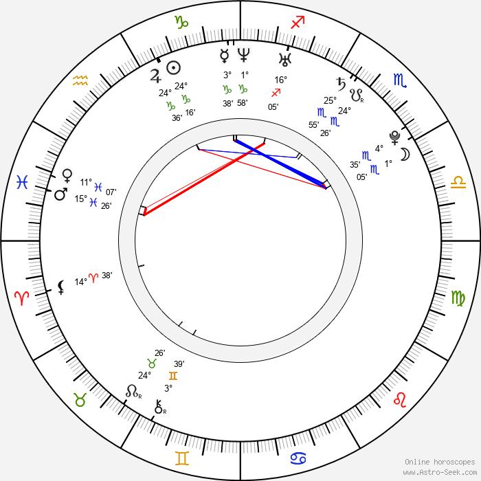 Sylva Koblížková - Birth horoscope chart