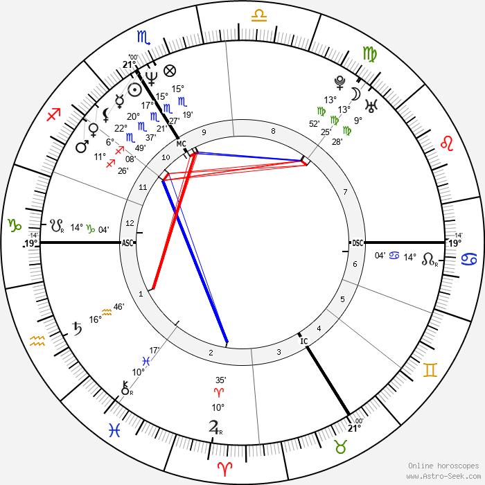 Sylvain Chomet - Birth horoscope chart