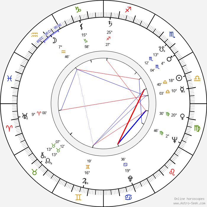 Sylvain Lévignac - Birth horoscope chart
