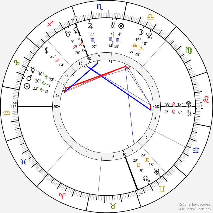 Sylvano Galago - Birth horoscope chart