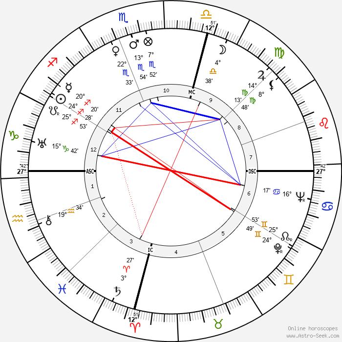 Sylvia Ashton-Warner - Birth horoscope chart