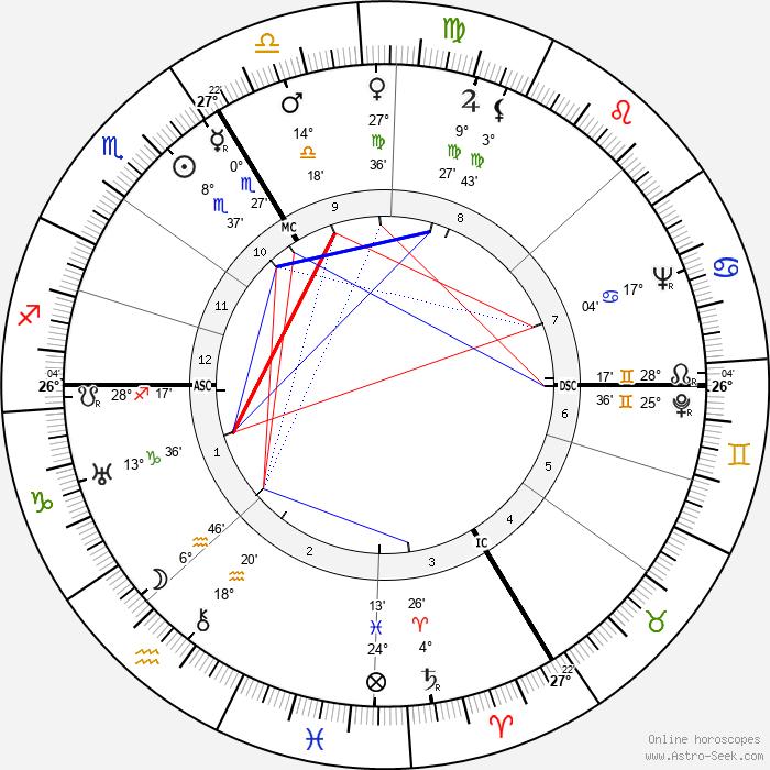 Sylvia Bataille - Birth horoscope chart
