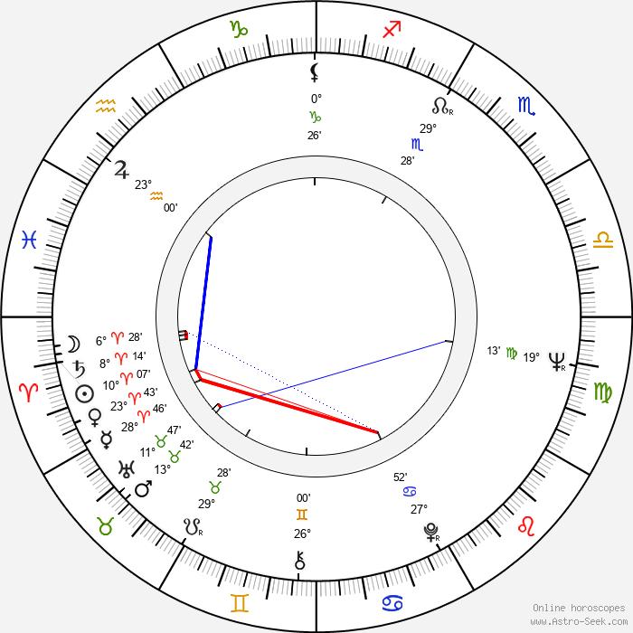 Sylvia Hoffmann - Birth horoscope chart
