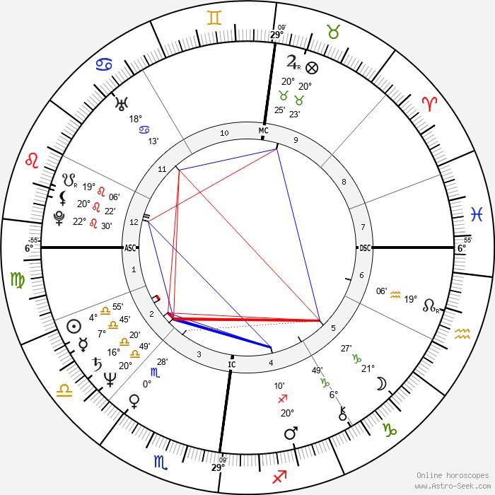 Sylvia Kristel - Birth horoscope chart