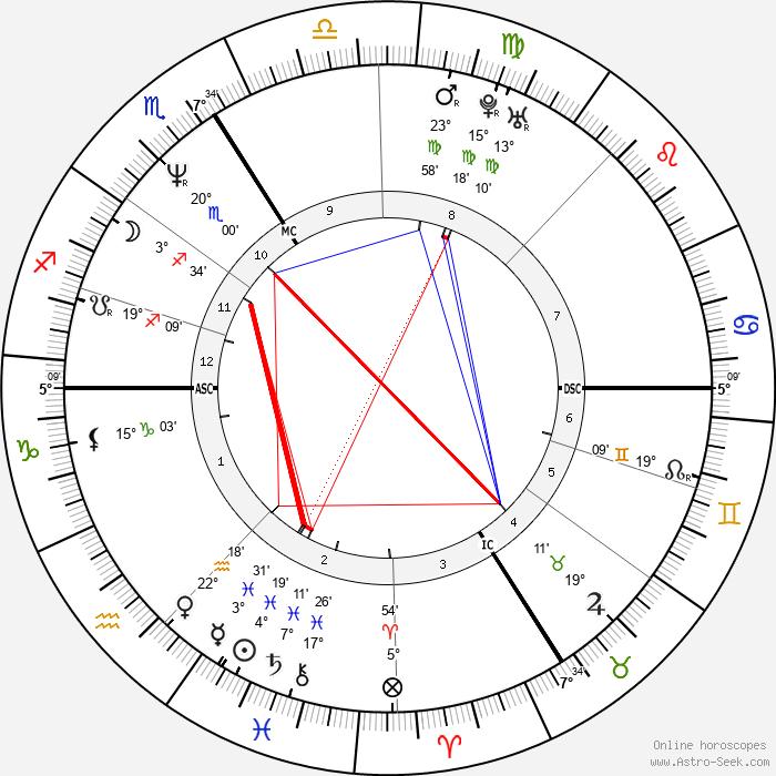 Sylvie Guillem - Birth horoscope chart
