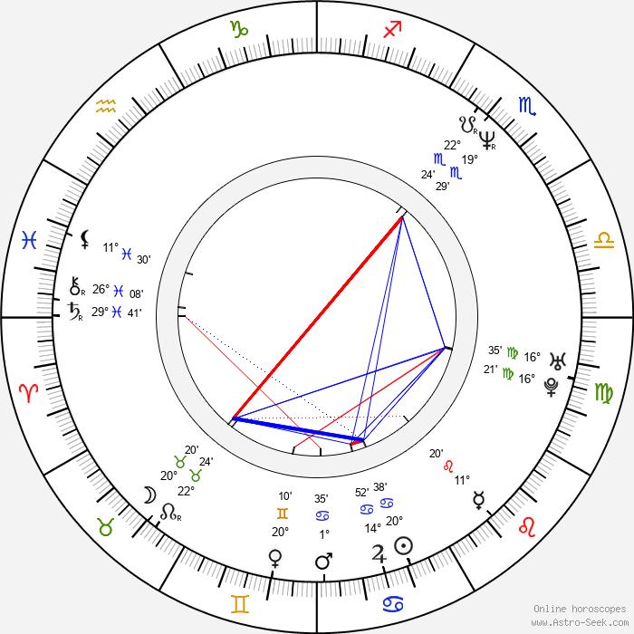 Sylwester Latkowski - Birth horoscope chart
