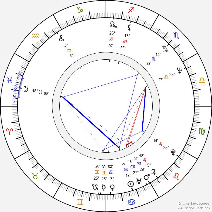 Sylwester Maciejewski - Birth horoscope chart