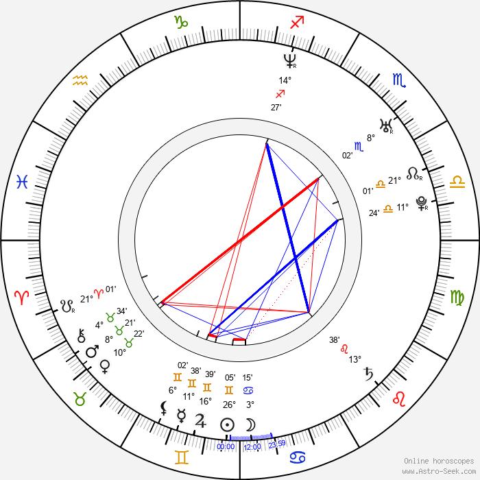 Sylwia Juszczak - Birth horoscope chart