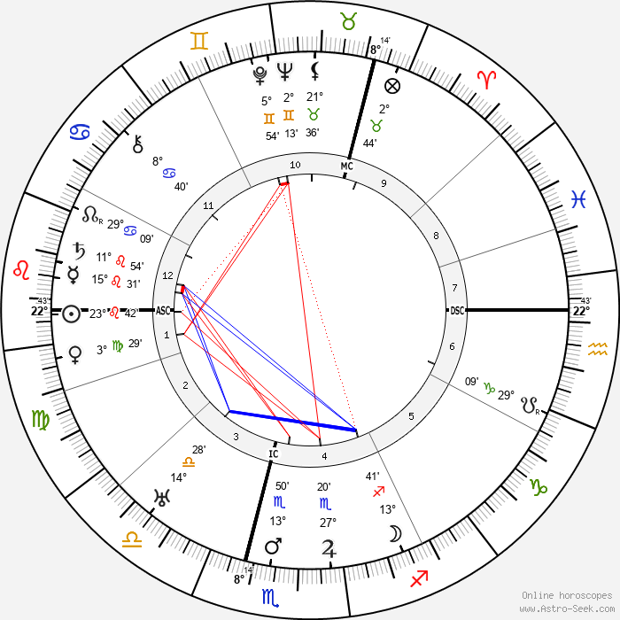 T. E. Lawrence - Birth horoscope chart
