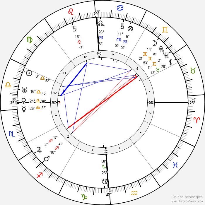 T. S. Eliot - Birth horoscope chart