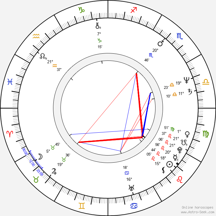 Tabea Blumenschein - Birth horoscope chart