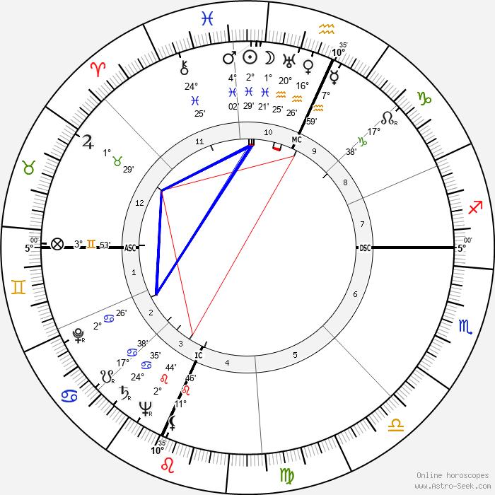 Tadd Dameron - Birth horoscope chart
