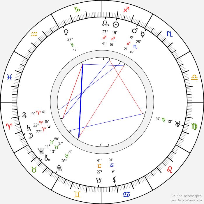 Tadeusz Dura - Birth horoscope chart