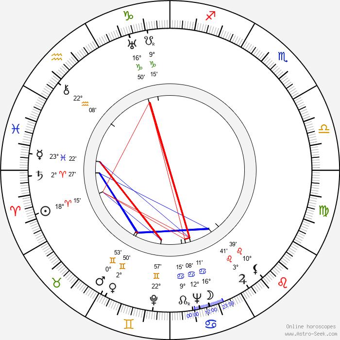 Tadeusz Kondrat - Birth horoscope chart
