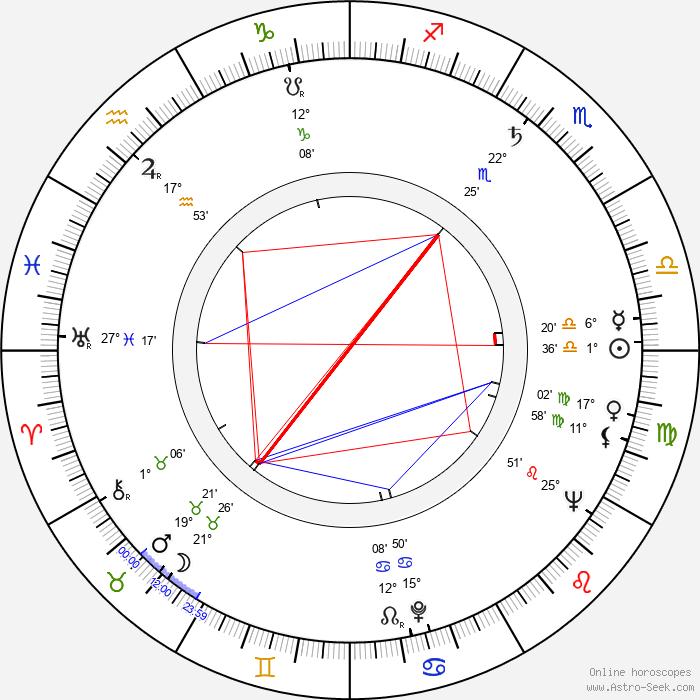 Tadeusz Pluciński - Birth horoscope chart