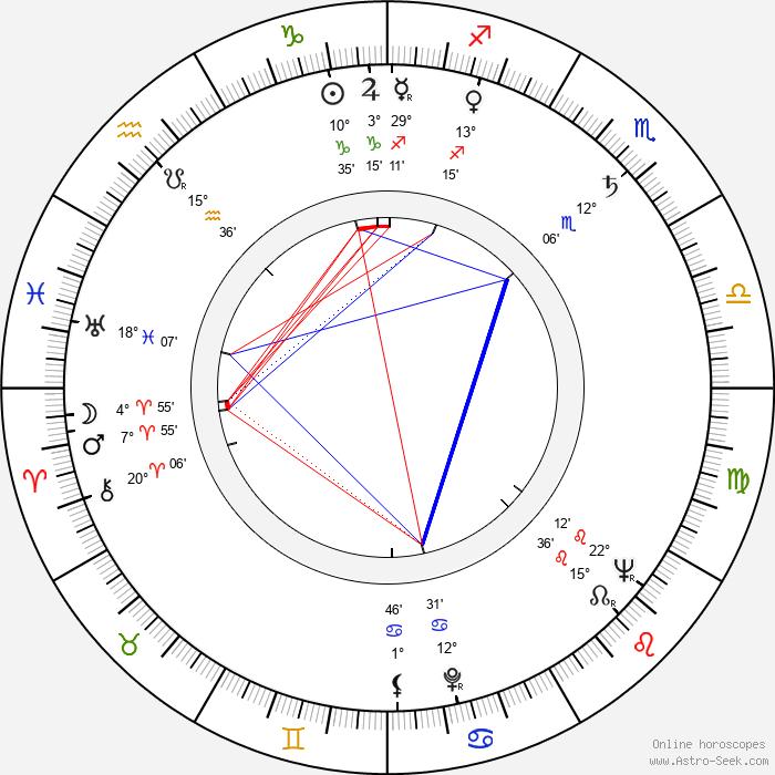 Tadeusz Sabara - Birth horoscope chart