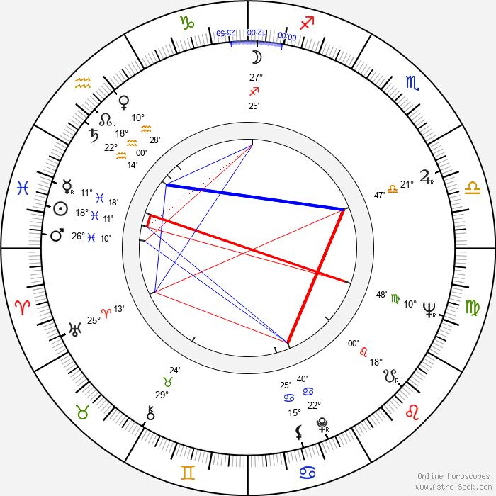 Tadeusz Wilkosz - Birth horoscope chart