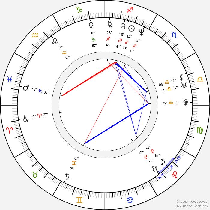 Tae-joon Ryu - Birth horoscope chart