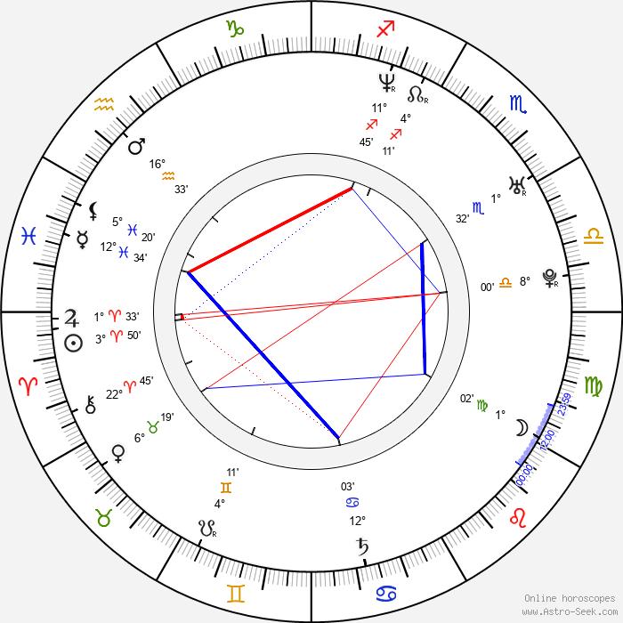 Tae-ran Lee - Birth horoscope chart