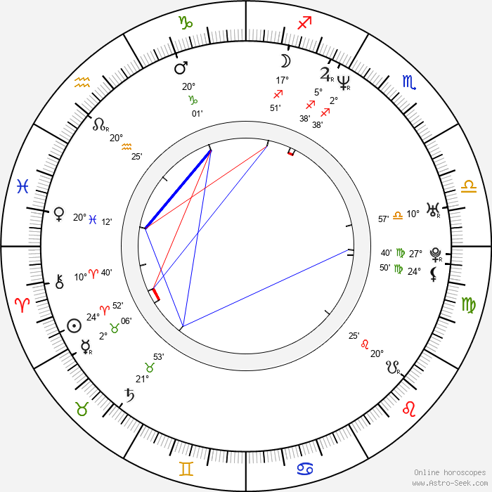 Tae-woo Kim - Birth horoscope chart