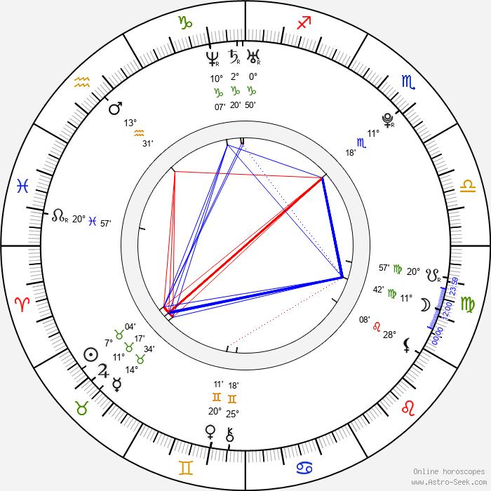 Taec-Yeon Ok - Birth horoscope chart