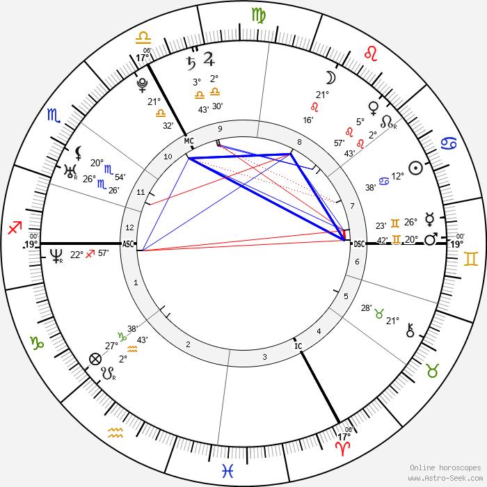 Tahar Rahim - Birth horoscope chart