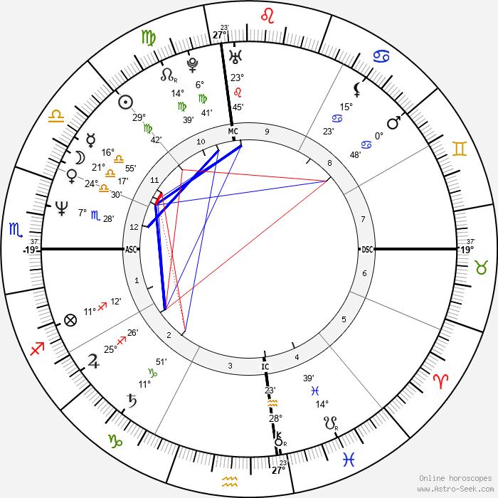 Tai Babilonia - Birth horoscope chart