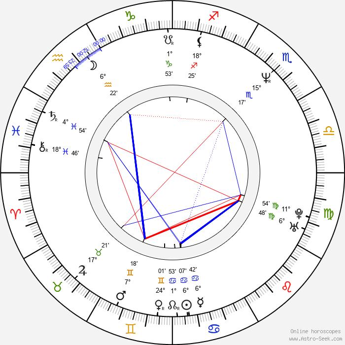 Taimak - Birth horoscope chart